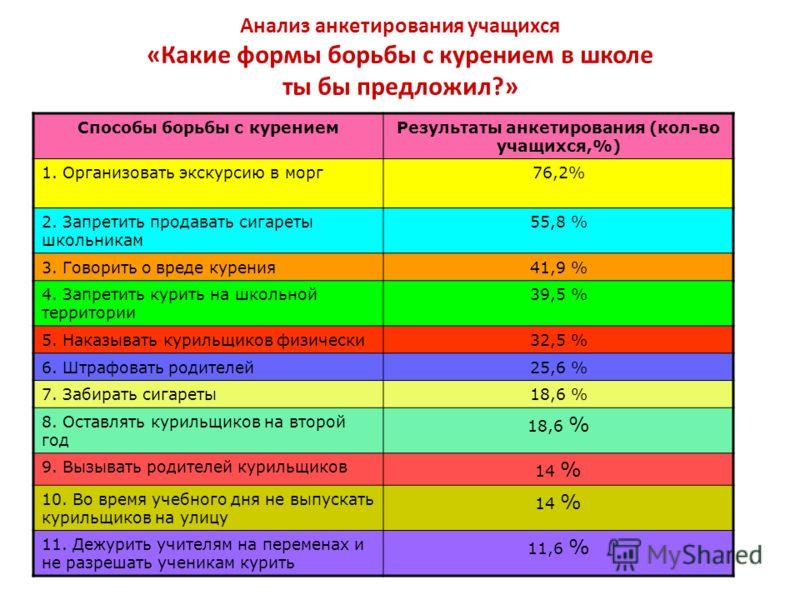Анализ анкетирования учащихся «Какие формы борьбы с курением в школе ты бы предложил?» Способы борьбы с курениемРезультаты анкетирования (кол-во учащихся,%) 1. Организовать экскурсию в морг76,2% 2. Запретить продавать сигареты школьникам 55,8 % 3. Го