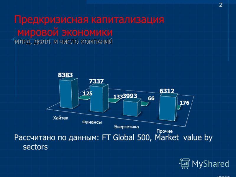 Рассчитано по данным: FT Global 500, Market value by sectors ИМЭМО 2 МЛРД. ДОЛЛ. И ЧИСЛО КОМПАНИЙ Предкризисная капитализация мировой экономики МЛРД. ДОЛЛ. И ЧИСЛО КОМПАНИЙ