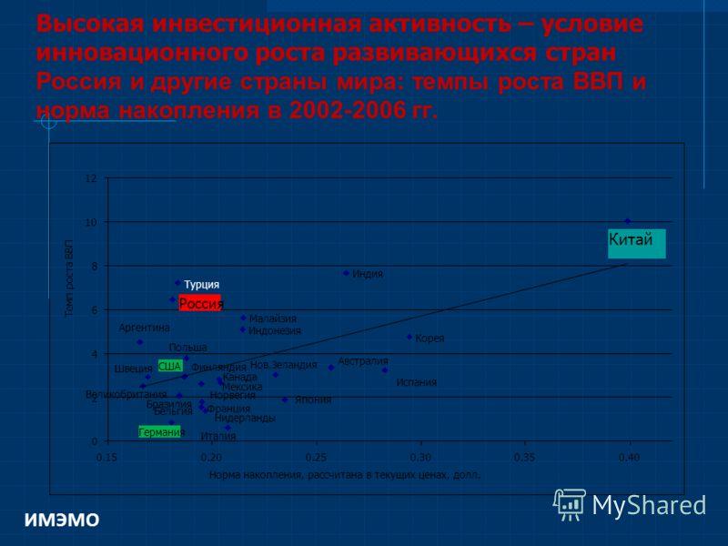 Высокая инвестиционная активность – условие инновационного роста развивающихся стран Россия и другие страны мира: темпы роста ВВП и норма накопления в 2002-2006 гг. Китай Индия Турция Россия Малайзия Индонезия Аргентина Корея Польша Мексика Бразилия