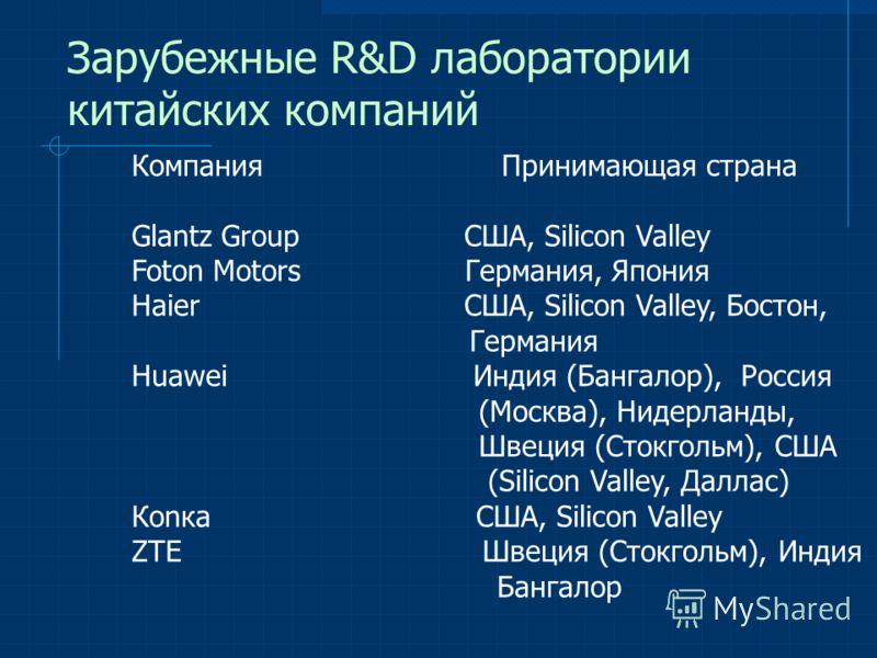 Зарубежные R&D лаборатории китайских компаний Компания Принимающая страна Glantz Group США, Silicon Valley Foton Motors Германия, Япония Haier США, Silicon Valley, Бостон, Германия Huawei Индия (Бангалор), Россия (Москва), Нидерланды, Швеция (Стокгол
