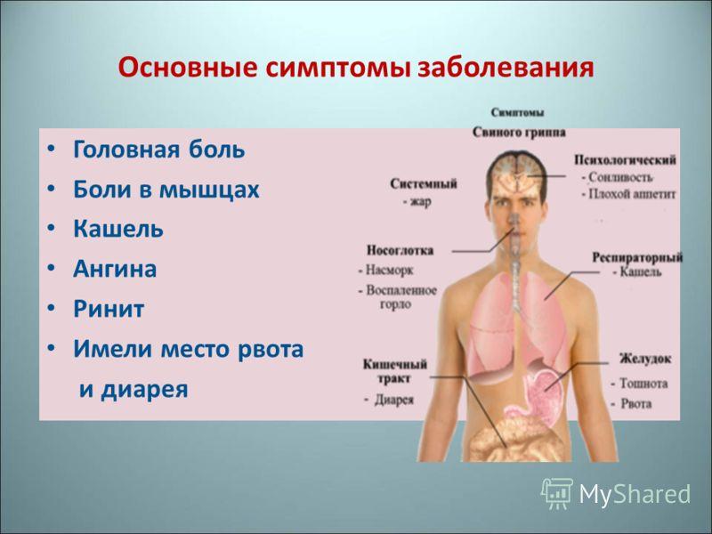 Основные симптомы заболевания Головная боль Боли в мышцах Кашель Ангина Ринит Имели место рвота и диарея