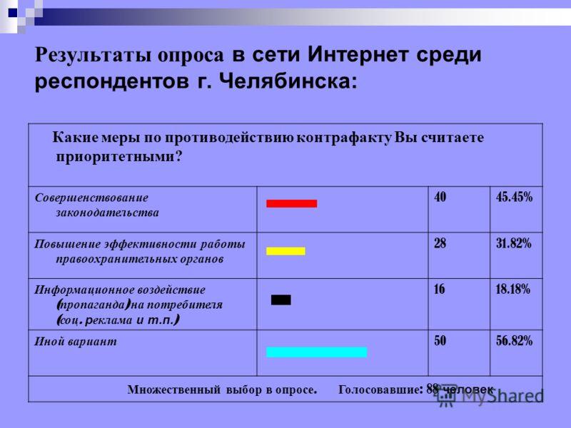 Результаты опроса в сети Интернет среди респондентов г. Челябинска: Какие меры по противодействию контрафакту Вы считаете приоритетными? Совершенствование законодательства 4045.45% Повышение эффективности работы правоохранительных органов 2831.82% Ин