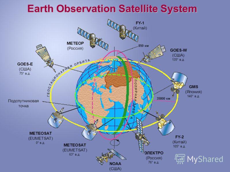 FY-1 (Китай) FY-2 (Китай) 105° в.д. GMS (Япония) 140° в.д. ЭЛЕКТРО (Россия) 76° в.д. МЕТЕОР (Россия) METEOSAT (EUMETSAT) 63° в.д. METEOSAT (EUMETSAT) 0° в.д. GOES-E (США) 75° в.д. GOES-W (США) 135° в.д. NOAA (США) 850 км 35800 км Подспутниковая точка