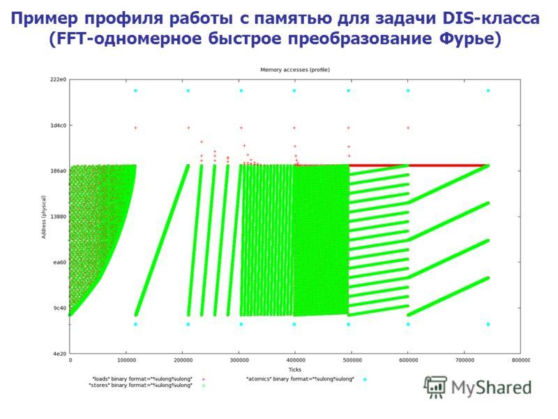 Пример профиля работы с памятью для задачи DIS-класса (FFT-одномерное быстрое преобразование Фурье)