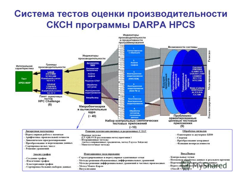 Cистема тестов оценки производительности CКСН программы DARPA HPCS