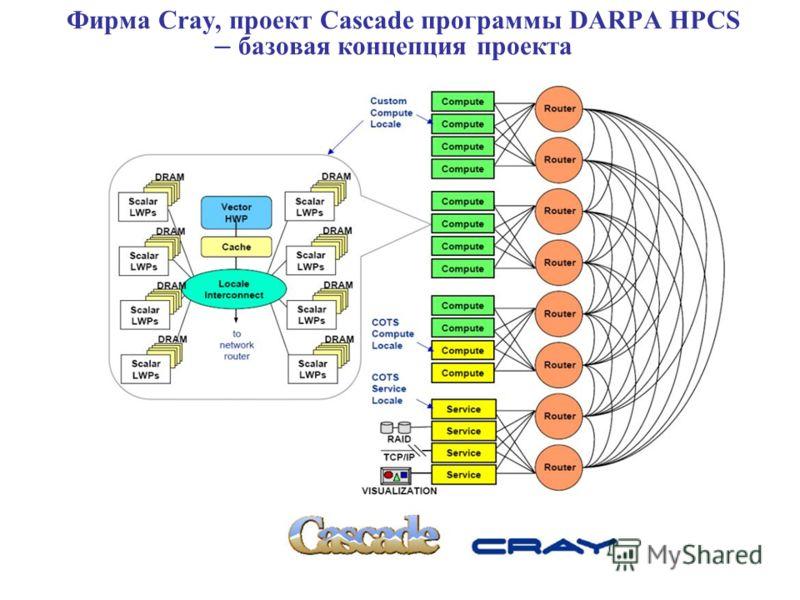Фирма Сray, проект Cascade программы DARPA HPCS – базовая концепция проекта