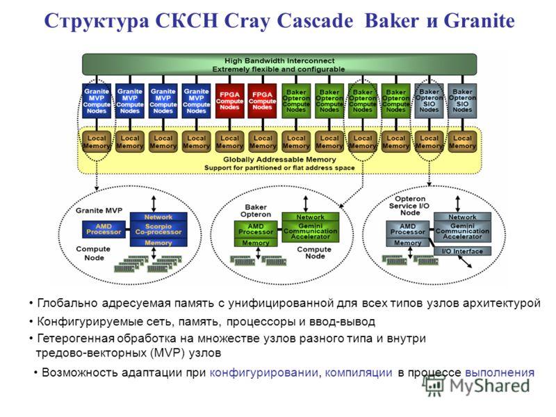 Cтруктура CКСН Сray Cascade Baker и Granite Глобально адресуемая память с унифицированной для всех типов узлов архитектурой Конфигурируемые сеть, память, процессоры и ввод-вывод Гетерогенная обработка на множестве узлов разного типа и внутри тредово-