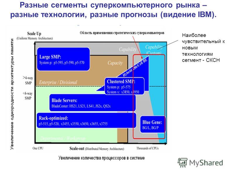 Разные сегменты суперкомпьютерного рынка – разные технологии, разные прогнозы (видение IBM). Наиболее чувствительный к новым технологиям сегмент - CКСН