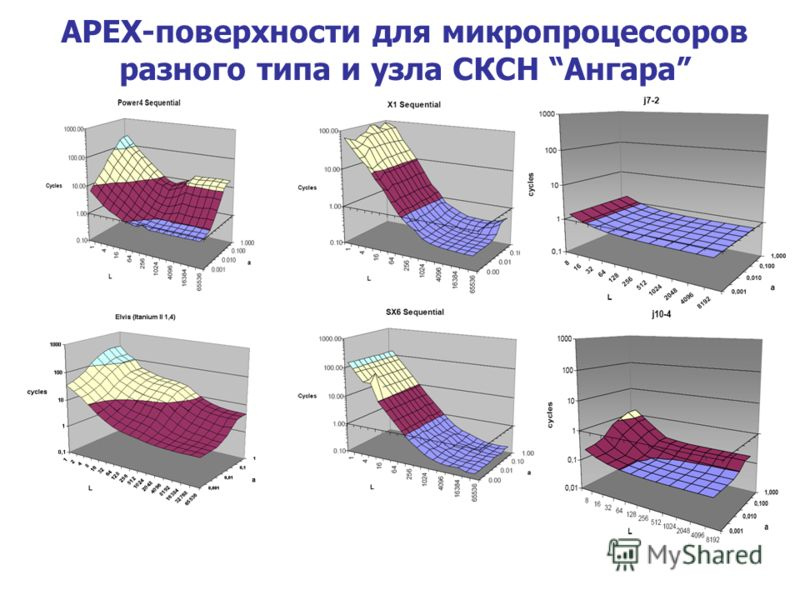 APEX-поверхности для микропроцессоров разного типа и узла СКСН Ангара