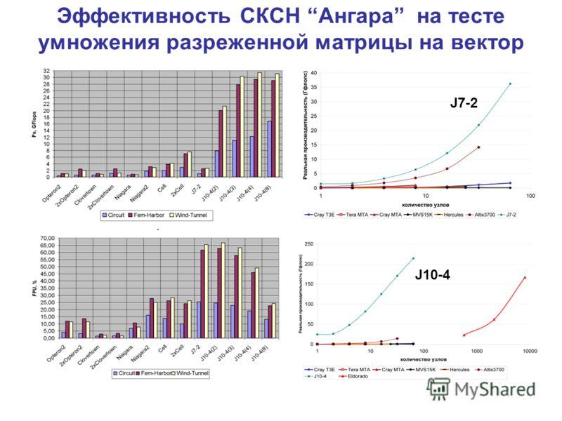 Эффективность СКСН Ангара на тесте умножения разреженной матрицы на вектор J7-2 J10-4