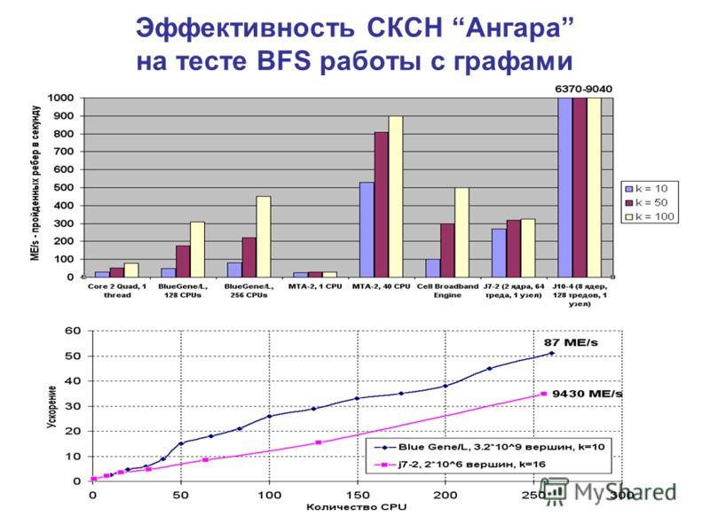 Эффективность СКСН Ангара на тесте BFS работы с графами