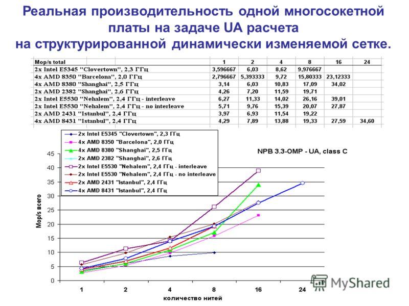 Реальная производительность одной многосокетной платы на задаче UA расчета на структурированной динамически изменяемой сетке.