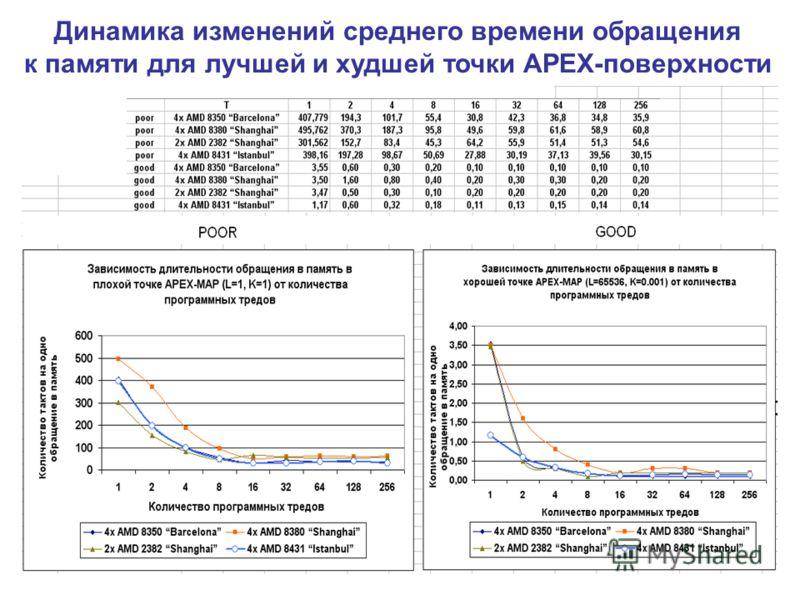 Динамика изменений среднего времени обращения к памяти для лучшей и худшей точки APEX-поверхности