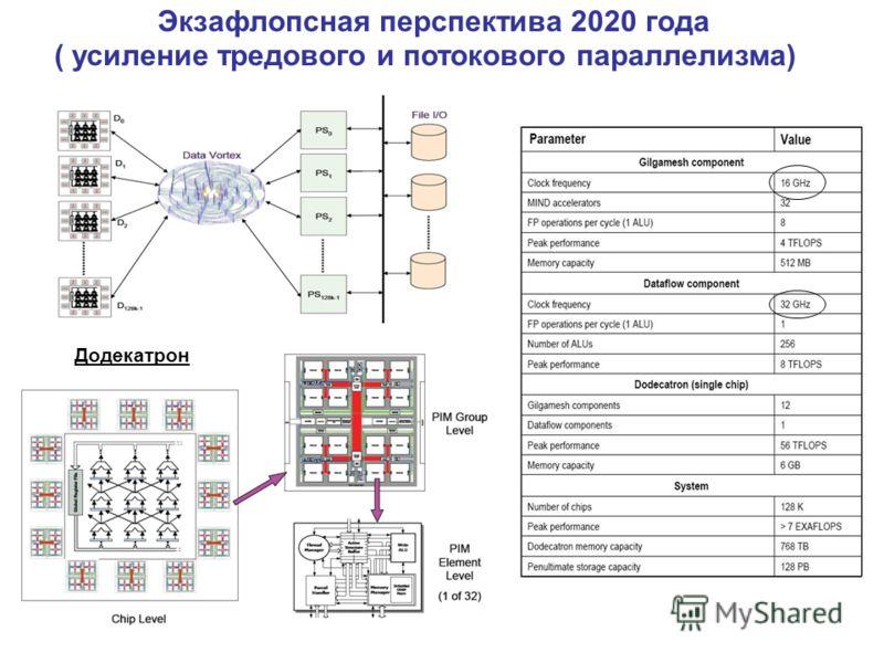 Экзафлопсная перспектива 2020 года ( усиление тредового и потокового параллелизма) Додекатрон