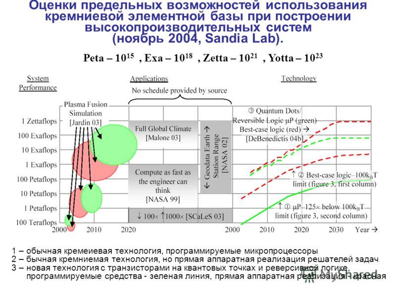 Оценки предельных возможностей использования кремниевой элементной базы при построении высокопроизводительных систем (ноябрь 2004, Sandia Lab). Peta – 10 15, Exa – 10 18, Zetta – 10 21, Yotta – 10 23 1 – обычная кремеиевая технология, программируемые