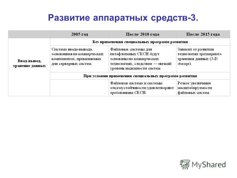 Развитие аппаратных средств-3.