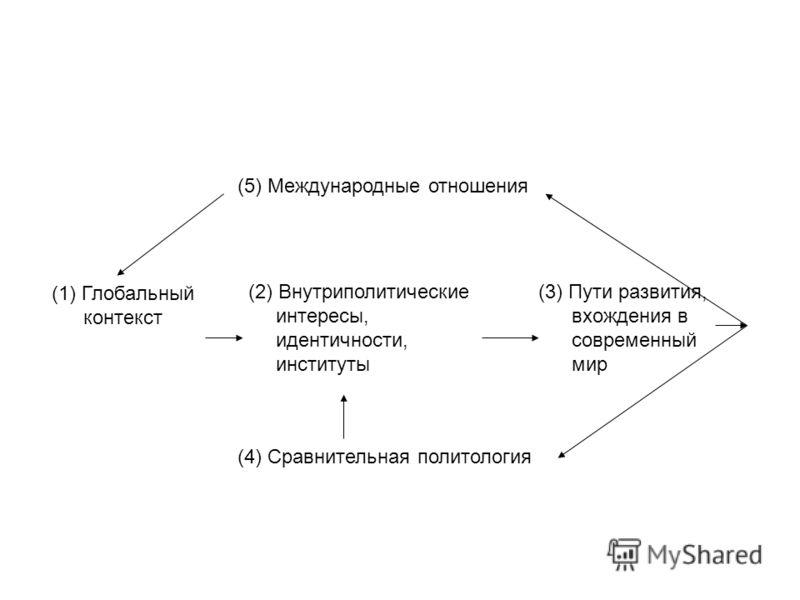 (1) Глобальный контекст (2) Внутриполитические интересы, идентичности, институты (3) Пути развития, вхождения в современный мир (5) Международные отношения (4) Сравнительная политология