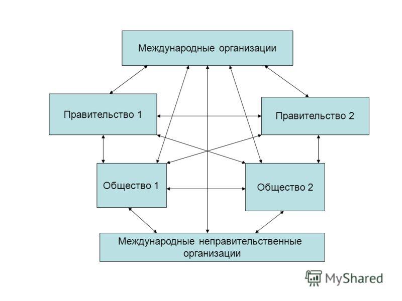Международные организации Международные неправительственные организации Правительство 1 Правительство 2 Общество 1 Общество 2