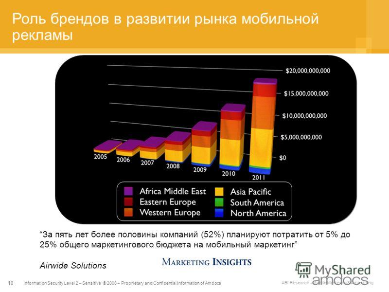 Information Security Level 2 – Sensitive © 2008 – Proprietary and Confidential Information of Amdocs 10 Роль брендов в развитии рынка мобильной рекламы ABI Research - Mobile Marketing & Advertising За пять лет более половины компаний (52%) планируют