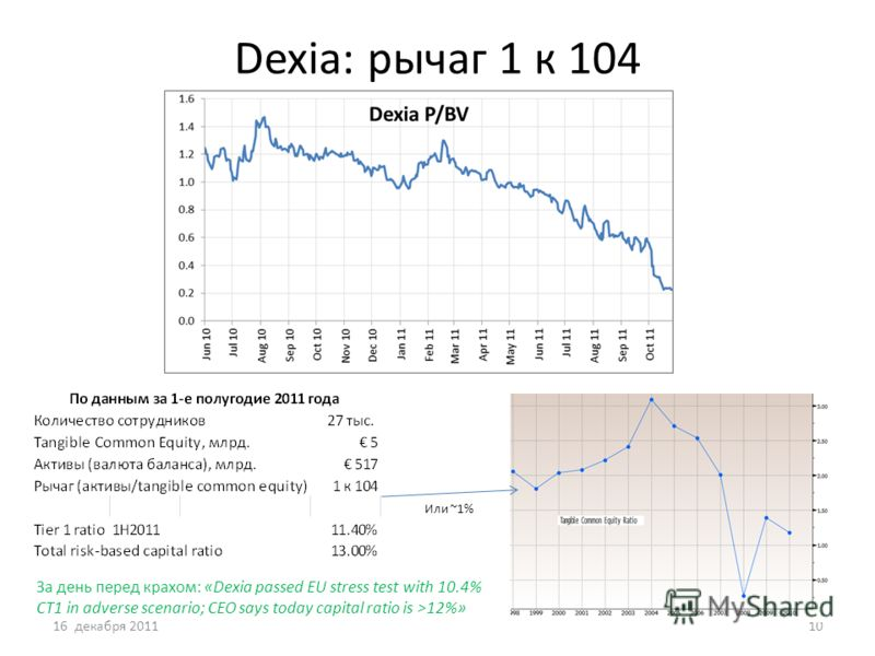 Dexia: рычаг 1 к 104 16 декабря 201110 Или ~1% За день перед крахом: «Dexia passed EU stress test with 10.4% CT1 in adverse scenario; CEO says today capital ratio is >12%»
