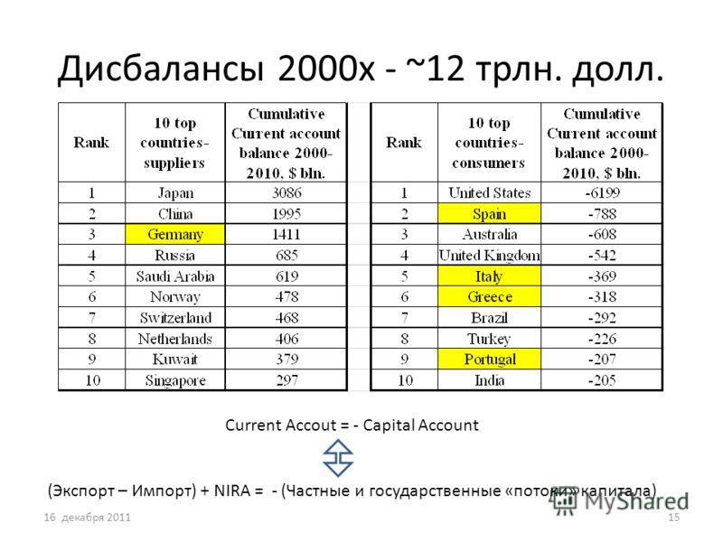 Дисбалансы 2000х - ~12 трлн. долл. 16 декабря 201115 Сurrent Accout = - Capital Account (Экспорт – Импорт) + NIRA = - (Частные и государственные «потоки» капитала)