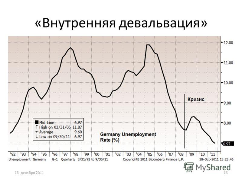 «Внутренняя девальвация» 16 декабря 201116