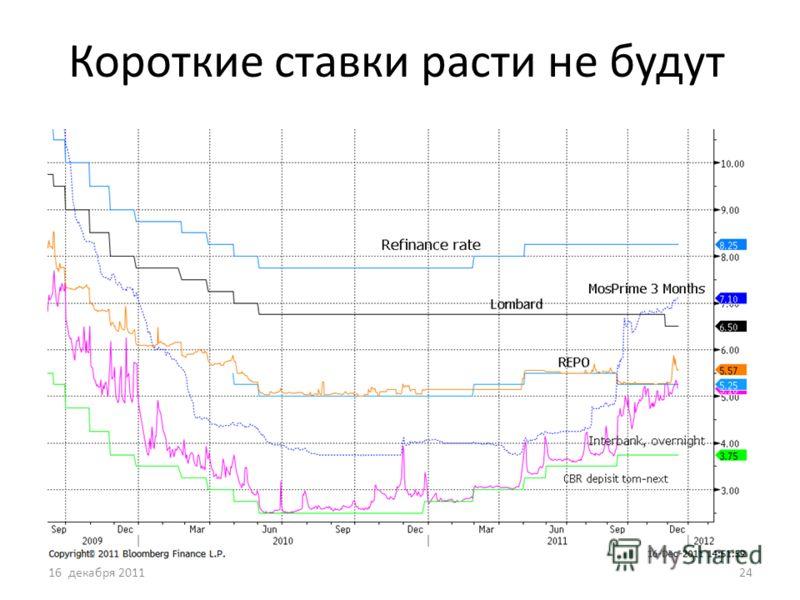 Короткие ставки расти не будут 16 декабря 201124