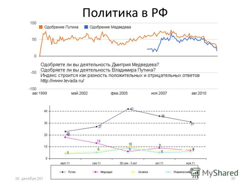 Политика в РФ 16 декабря 201130