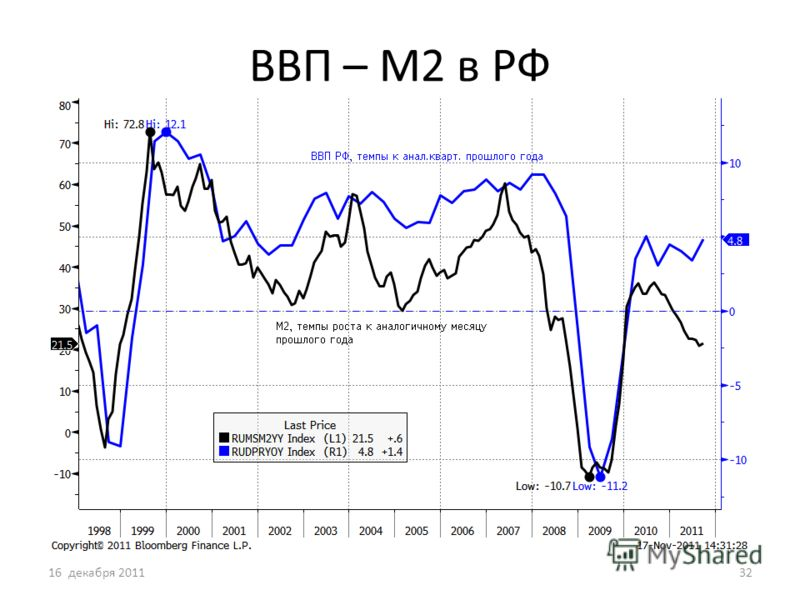 ВВП – М2 в РФ 16 декабря 201132