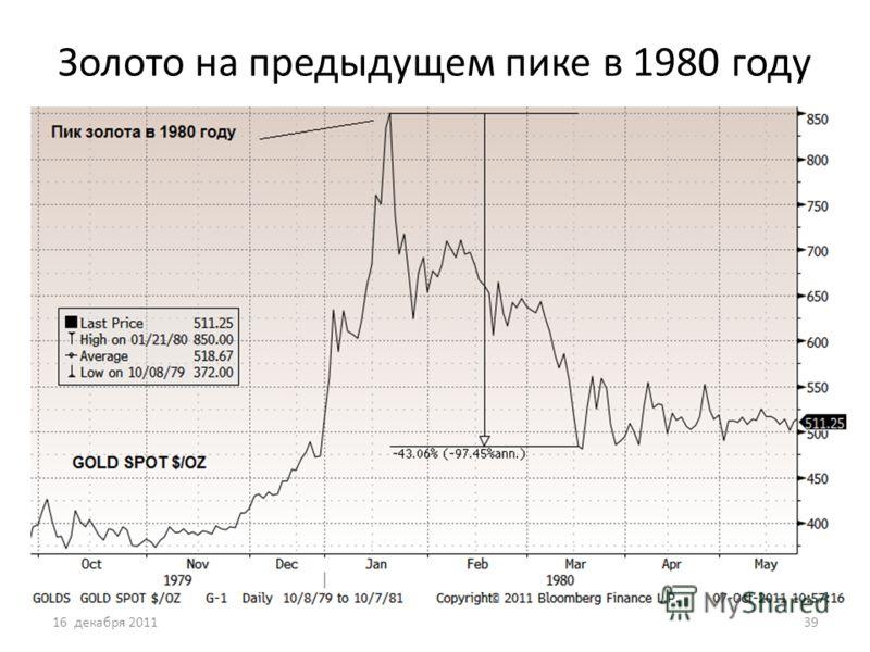 Золото на предыдущем пике в 1980 году 16 декабря 201139