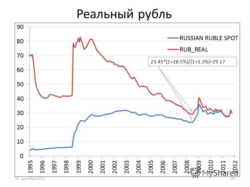 Реальный рубль 16 декабря 201143 23.45*(1+28.5%)/(1+3.3%)=29.17