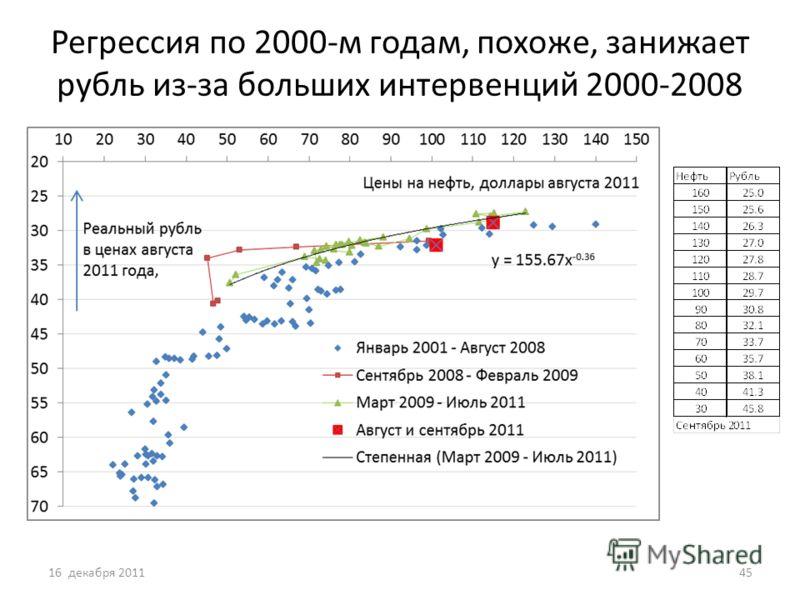 Регрессия по 2000-м годам, похоже, занижает рубль из-за больших интервенций 2000-2008 16 декабря 201145