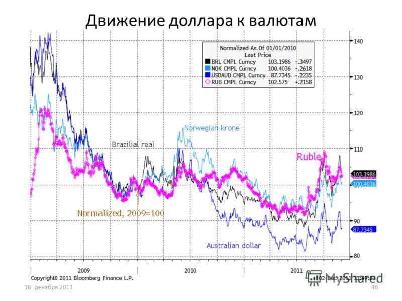 Движение доллара к валютам 16 декабря 201146