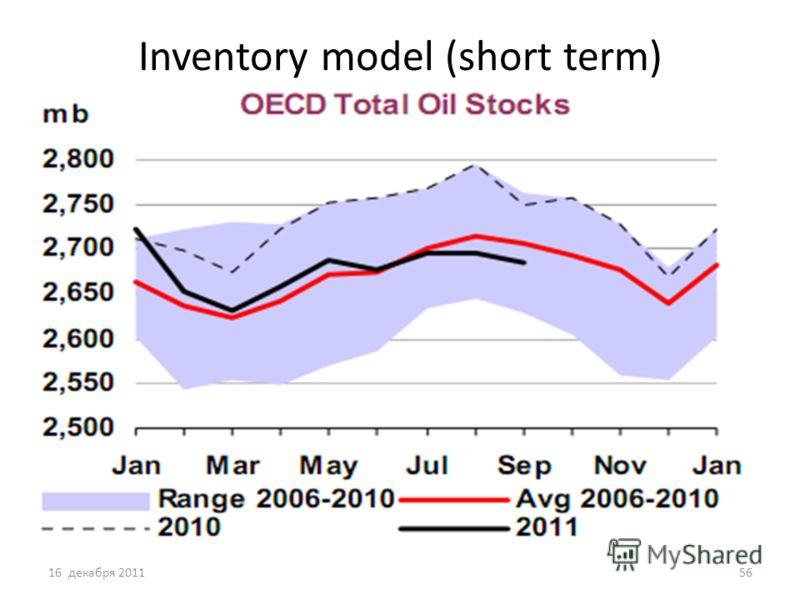 Inventory model (short term) 16 декабря 201156