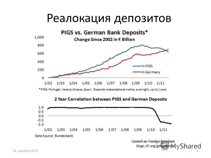 Реалокация депозитов 16 декабря 20117