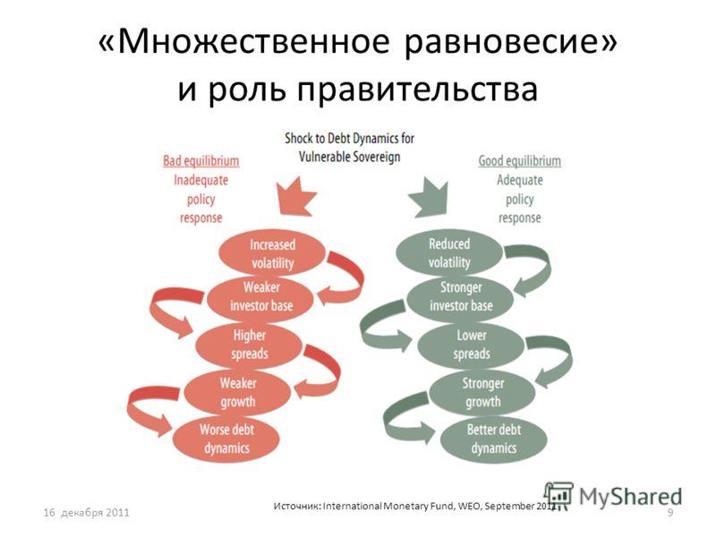 «Множественное равновесие» и роль правительства 16 декабря 20119 Источник: International Monetary Fund, WEO, September 2011