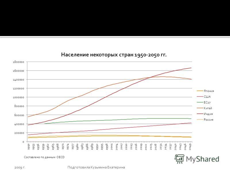 2009 г.Подготовила Кузьмина Екатерина Составлено по данным OECD