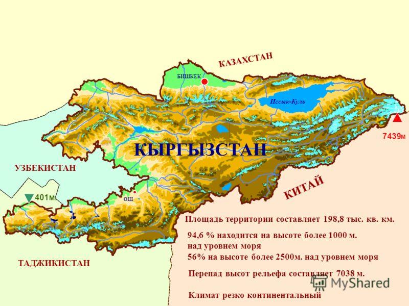 БИШКЕК ОШ Иссык-Куль КАЗАХСТАН КИТАЙ УЗБЕКИСТАН ТАДЖИКИСТАН 7439 М 401м. КЫРГЫЗСТАН Площадь территории составляет 198,8 тыс. кв. км. 94,6 % находится на высоте более 1000 м. над уровнем моря 56% на высоте более 2500м. над уровнем моря Перепад высот р