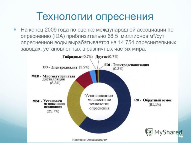 Технологии опреснения На конец 2009 года по оценке международной ассоциации по опреснению (IDA) приблизительно 68,5 миллионов м 3 /сут опресненной воды вырабатывается на 14 754 опреснительных заводах, установленных в различных частях мира. 4