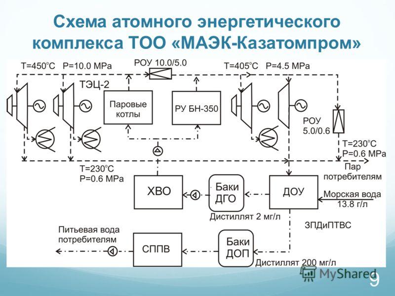 Схема атомного энергетического комплекса ТОО «МАЭК-Казатомпром» 9