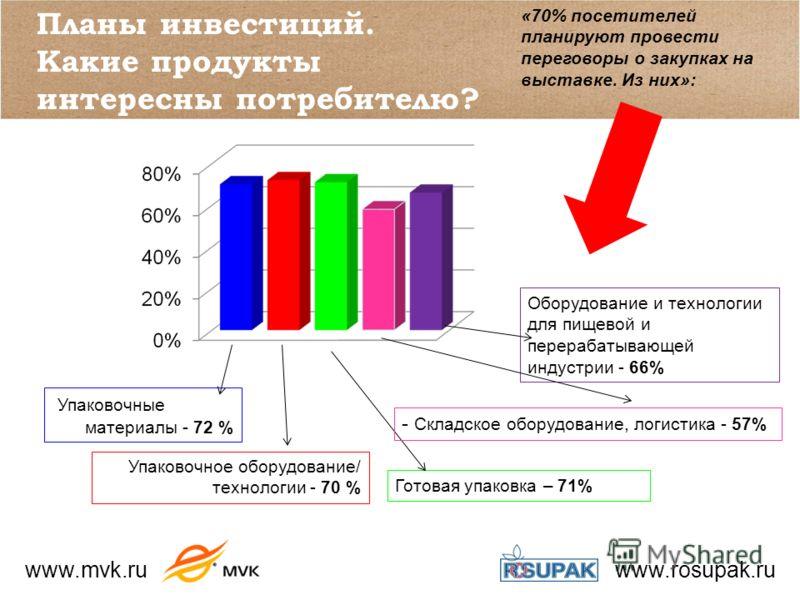 www.mvk.ru www.rosupak.ru Планы инвестиций. Какие продукты интересны потребителю? Упаковочные материалы - 72 % Упаковочное оборудование/ технологии - 70 % Готовая упаковка – 71% Оборудование и технологии для пищевой и перерабатывающей индустрии - 66%