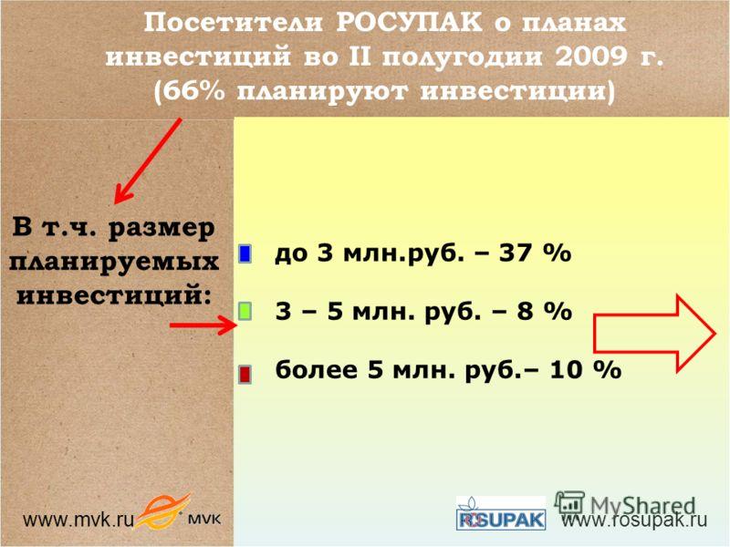 www.mvk.ru www.rosupak.ru Посетители РОСУПАК о планах инвестиций во II полугодии 2009 г. (66% планируют инвестиции) до 3 млн.руб. – 37 % 3 – 5 млн. руб. – 8 % более 5 млн. руб.– 10 % В т.ч. размер планируемых инвестиций: