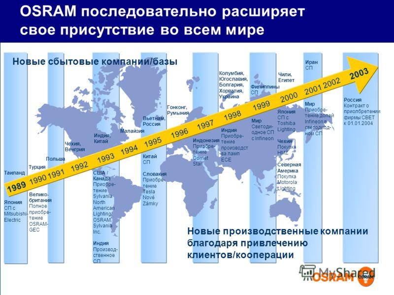 OSRAM последовательно расширяет свое присутствие во всем мире Польша Малайзия Вьетнам, Россия Гонконг, Румыния Колумбия, Югославия, Болгария, Хорватия, Украина Филиппины СП Велико- британия Полное приобре- тение OSRAM- GEC США / Канада Приобре- тение