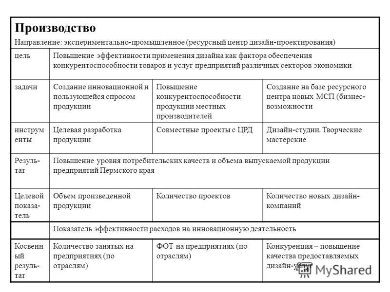 Производство Направление: экспериментально-промышленное (ресурсный центр дизайн-проектирования) цельПовышение эффективности применения дизайна как фактора обеспечения конкурентоспособности товаров и услуг предприятий различных секторов экономики зада