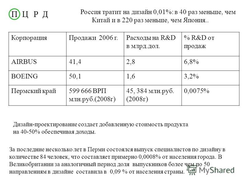 Россия тратит на дизайн 0,01%: в 40 раз меньше, чем Китай и в 220 раз меньше, чем Япония.. КорпорацияПродажи 2006 г.Расходы на R&D в млрд.дол. % R&D от продаж AIRBUS41,42,86,8% BOEING50,11,63,2% Пермский край599 666 ВРП млн.руб.(2008г) 45, 384 млн.ру