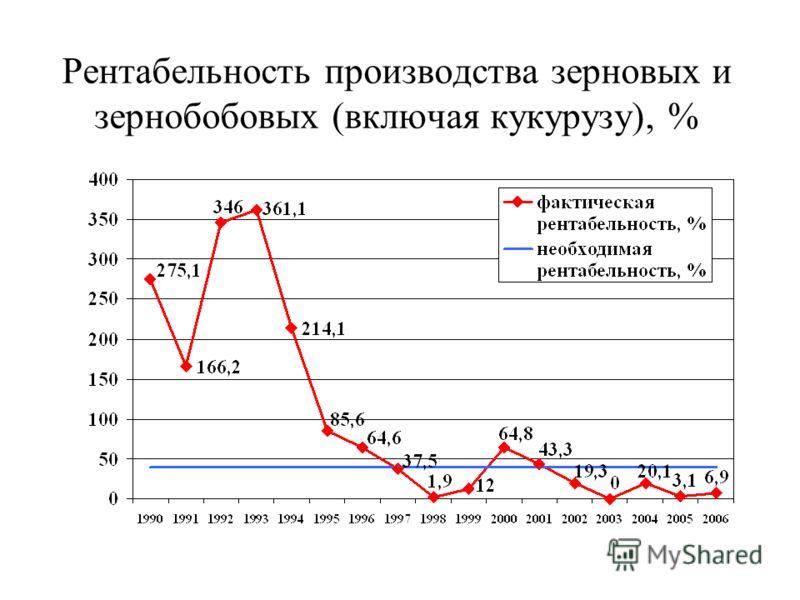 Рентабельность производства зерновых и зернобобовых (включая кукурузу), %