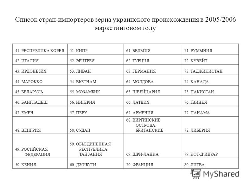 Список стран-импортеров зерна украинского происхождения в 2005/2006 маркетинговом году 41. РЕСПУБЛИКА КОРЕЯ51. КИПР61. БЕЛЬҐИЯ71. РУМЫНИЯ 42. ИТАЛИЯ52. ЭРИТРЕЯ62. ТУРЦИЯ72. КУВЕЙТ 43. ИРДОНЕЗИЯ53. ЛИВАН63. ГЕРМАНИЯ73. ТАДЖИКИСТАН 44. МАРОККО54. ВЬЕТН