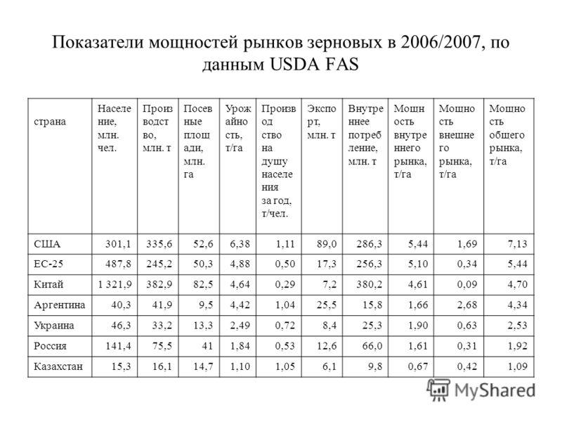Показатели мощностей рынков зерновых в 2006/2007, по данным USDA FAS страна Населе ние, млн. чел. Произ водст во, млн. т Посев ные площ ади, млн. га Урож айно сть, т/га Произв од ство на душу населе ния за год, т/чел. Экспо рт, млн. т Внутре ннее пот