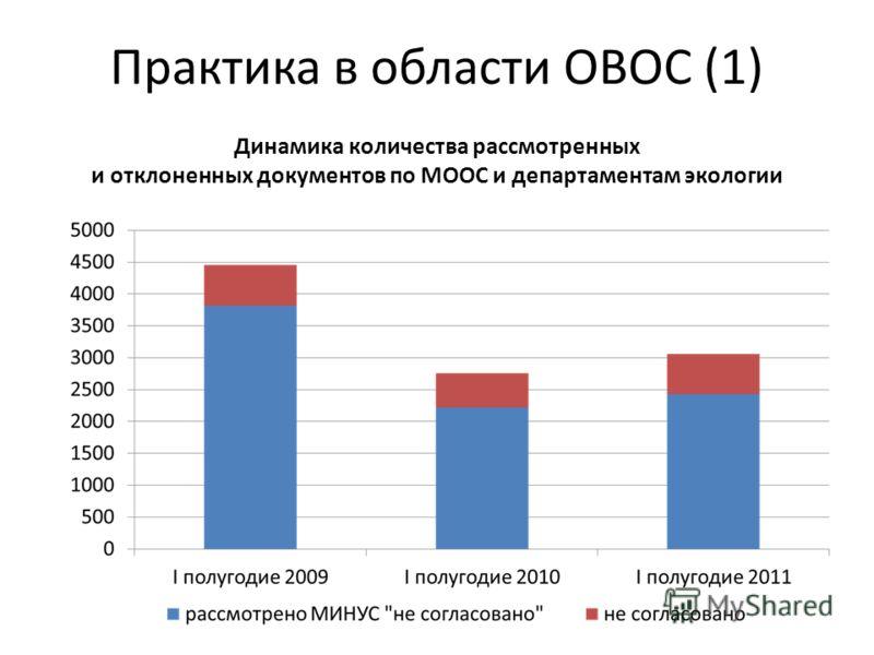 Практика в области ОВОС (1) Динамика количества рассмотренных и отклоненных документов по МООС и департаментам экологии