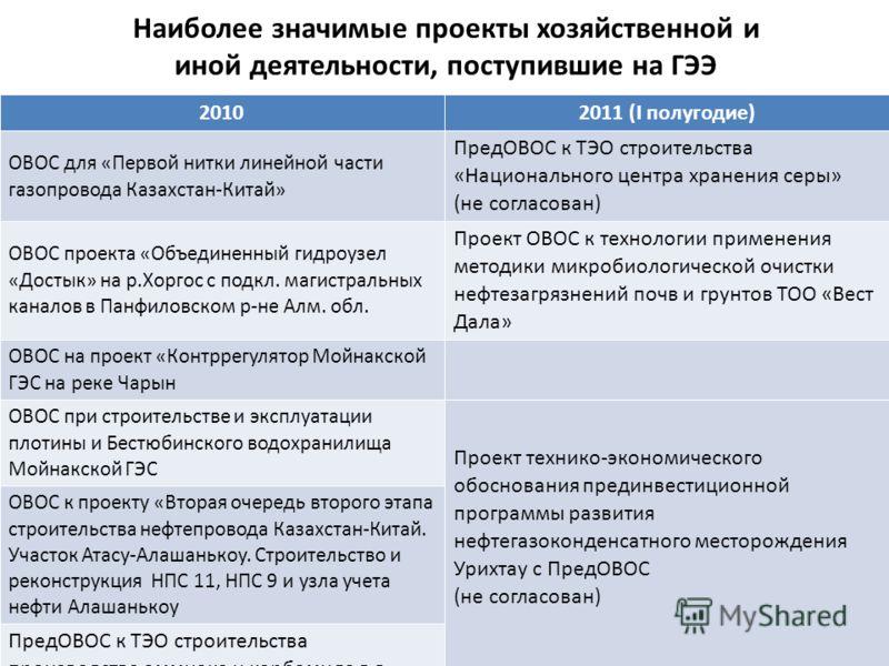 Наиболее значимые проекты хозяйственной и иной деятельности, поступившие на ГЭЭ 20102011 (I полугодие) ОВОС для «Первой нитки линейной части газопровода Казахстан-Китай» ПредОВОС к ТЭО строительства «Национального центра хранения серы» (не согласован